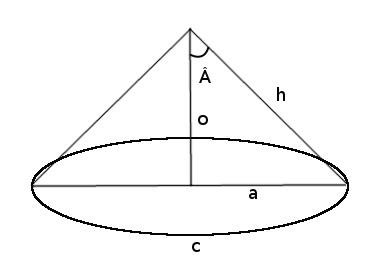 Construction d'un cone.